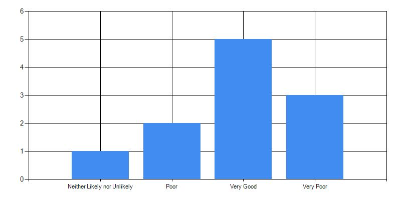 Results in bar chart format